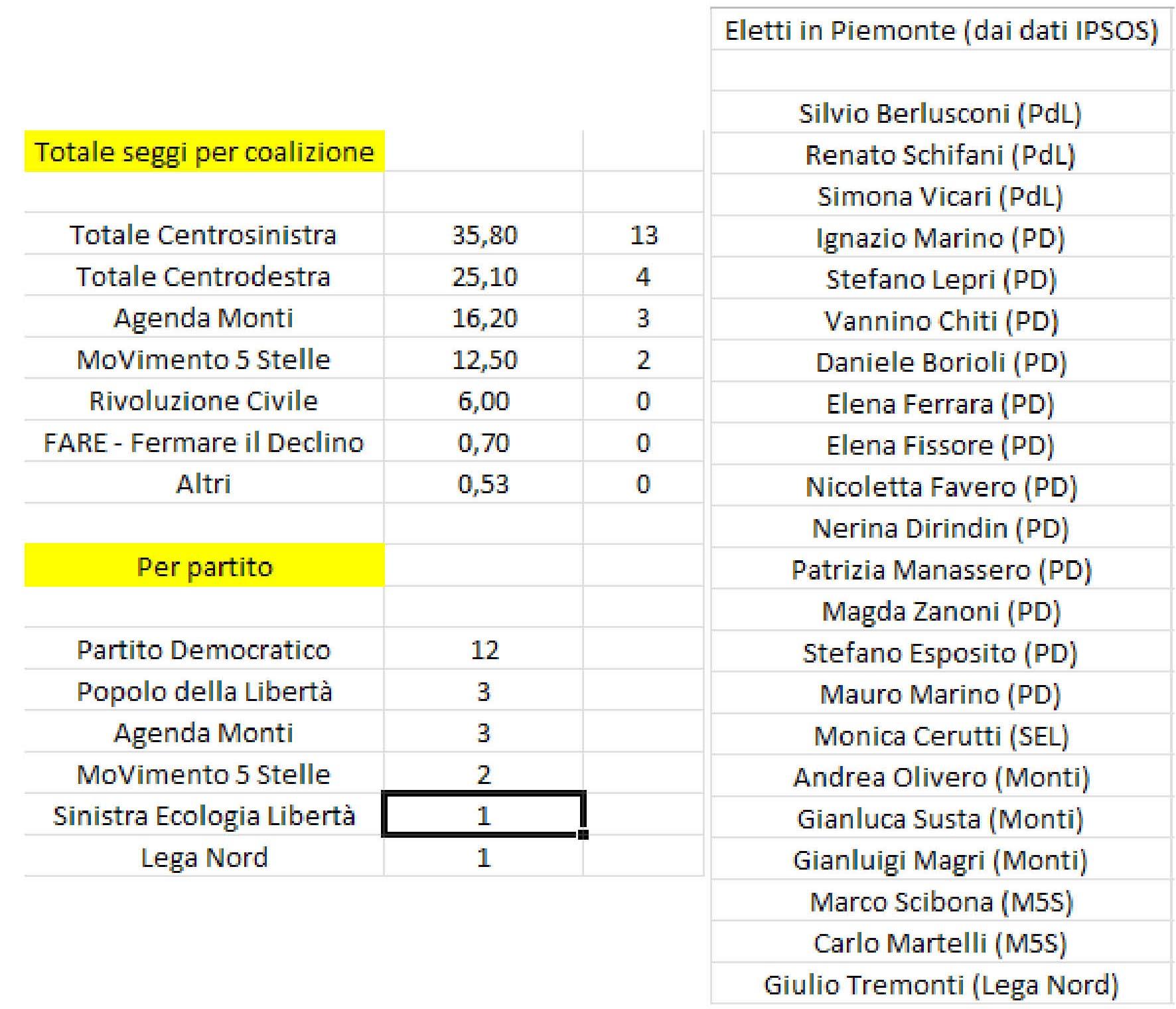 Elezioni 2013 la battaglia campale per il senato il for Lista senatori