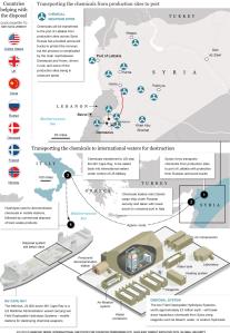 Il procedimento di smaltimento delle armi chimiche riassunto in una figura dal Telegraph. (fonte Telegraph)